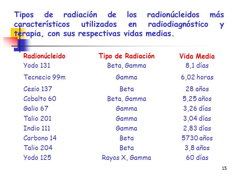 15 Tipos de radiación de los radionúcleidos más característicos utilizados en radiodiagnóstico y terapia, con sus respectivas vidas medias. Radionúcle