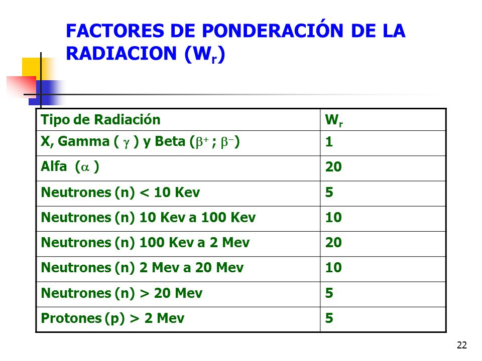 22 FACTORES DE PONDERACIÓN DE LA RADIACION (W r ) Tipo de RadiaciónWrWr X, Gamma ( ) y Beta ( ; ) 1 Alfa ( ) 20 Neutrones (n) < 10 Kev5 Neutrones (n)