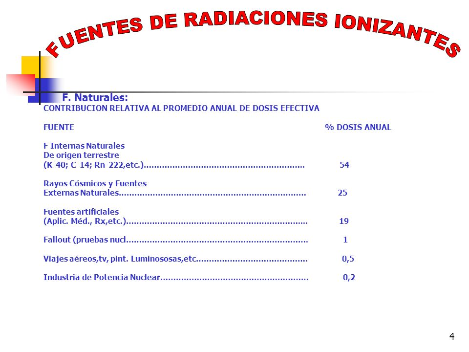 4 F. Naturales: CONTRIBUCION RELATIVA AL PROMEDIO ANUAL DE DOSIS EFECTIVA FUENTE% DOSIS ANUAL F Internas Naturales De origen terrestre (K-40; C-14; Rn
