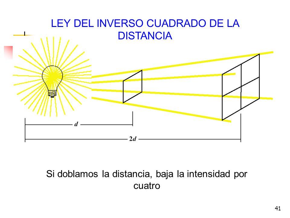 41 LEY DEL INVERSO CUADRADO DE LA DISTANCIA Si doblamos la distancia, baja la intensidad por cuatro