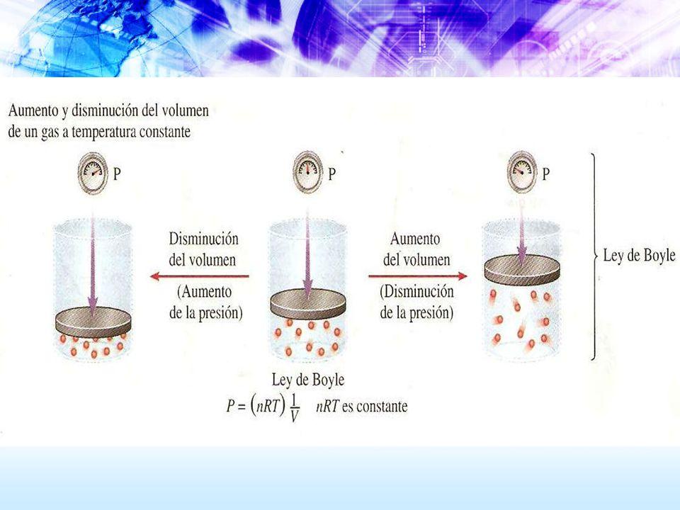 Esta ley también significa que la presión multiplicada por el volumen, es igual a una constante, para una determinada masa de un gas a una temperatura constante.