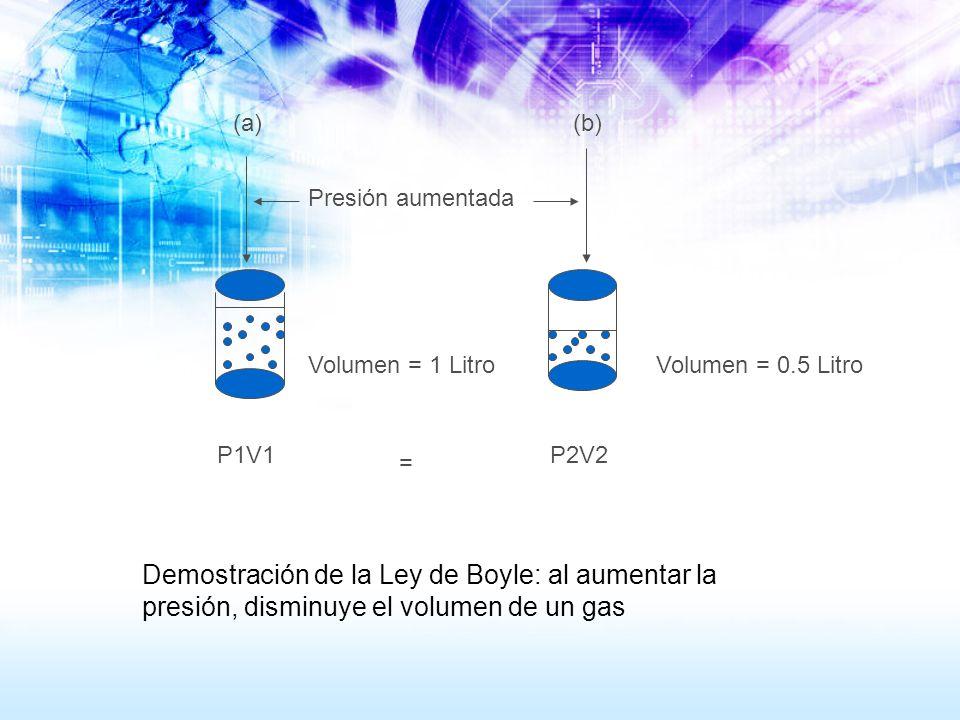 Demostración de la Ley de Boyle: al aumentar la presión, disminuye el volumen de un gas P1V1P2V2 Volumen = 1 LitroVolumen = 0.5 Litro = (a)(b) Presión