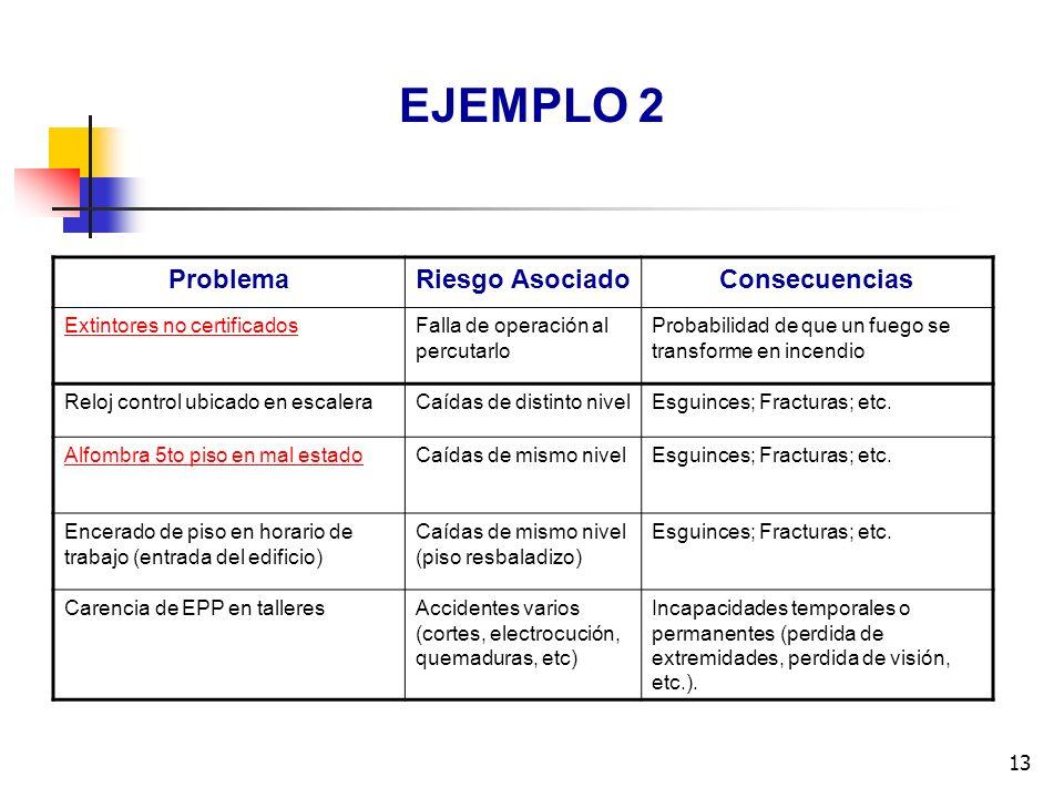 13 EJEMPLO 2 ProblemaRiesgo AsociadoConsecuencias Extintores no certificadosFalla de operación al percutarlo Probabilidad de que un fuego se transform