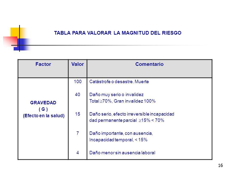 16 TABLA PARA VALORAR LA MAGNITUD DEL RIESGO FactorValorComentario GRAVEDAD ( G ) (Efecto en la salud) 100 40 15 7 4 Catástrofe o desastre. Muerte Dañ