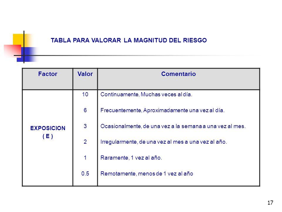17 TABLA PARA VALORAR LA MAGNITUD DEL RIESGO FactorValorComentario EXPOSICION ( E ) 10 6 3 2 1 0.5 Continuamente, Muchas veces al día. Frecuentemente,