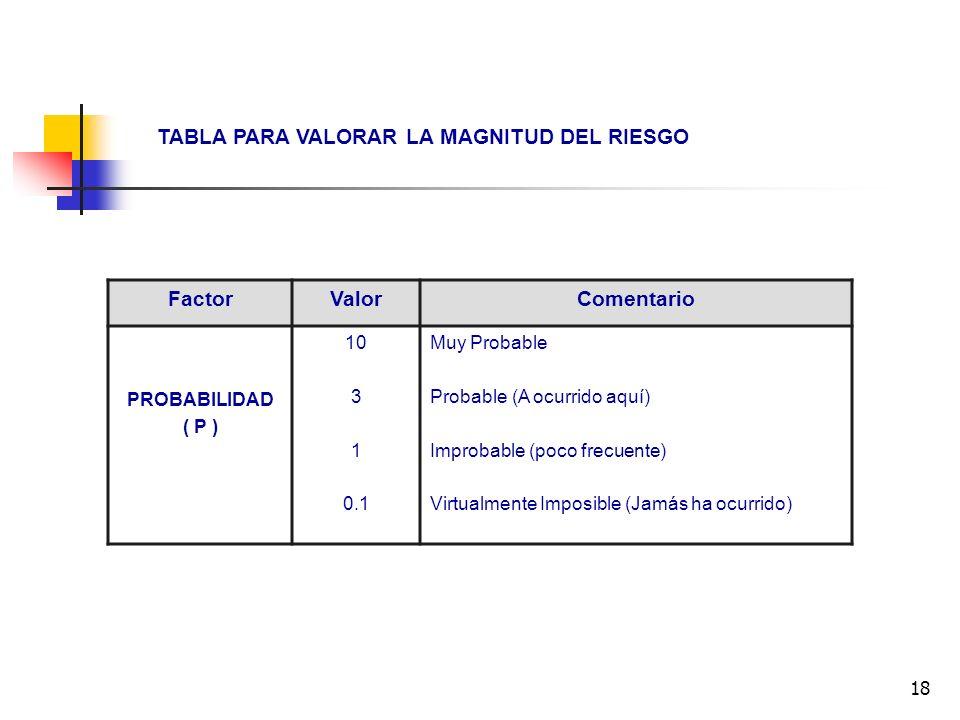 18 TABLA PARA VALORAR LA MAGNITUD DEL RIESGO FactorValorComentario PROBABILIDAD ( P ) 10 3 1 0.1 Muy Probable Probable (A ocurrido aquí) Improbable (p
