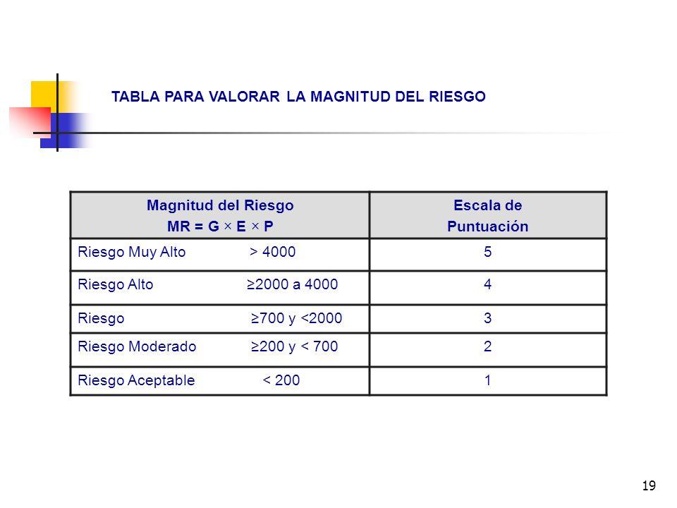 19 Magnitud del Riesgo MR = G × E × P Escala de Puntuación Riesgo Muy Alto > 40005 Riesgo Alto 2000 a 40004 Riesgo 700 y <20003 Riesgo Moderado 200 y