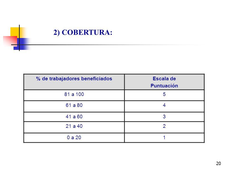 20 2) COBERTURA: % de trabajadores beneficiadosEscala de Puntuación 81 a 1005 61 a 804 41 a 603 21 a 402 0 a 201