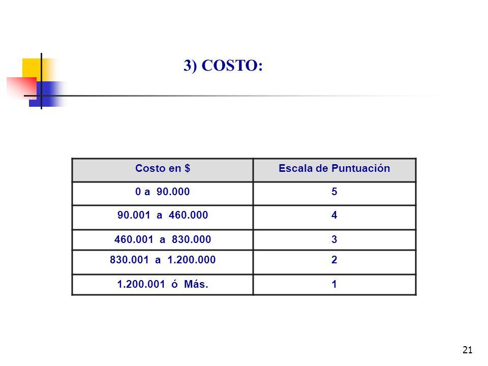 21 3) COSTO: Costo en $Escala de Puntuación 0 a 90.0005 90.001 a 460.0004 460.001 a 830.0003 830.001 a 1.200.0002 1.200.001 ó Más.1