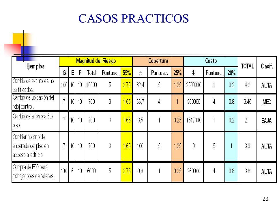 23 CASOS PRACTICOS
