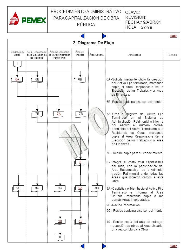 Salir PROCEDIMIENTO ADMINISTRATIVO PARA CAPITALIZACIÓN DE OBRA PÚBLICA CLAVE: REVISIÓN: FECHA:19/ABR/04 HOJA: 2 10 2 2 9C 2 2 6A.-Solicita mediante of