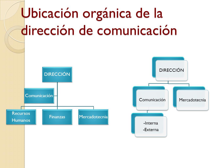 Ubicación orgánica de la dirección de comunicación DIRECCIÓN Recursos Humanos FinanzasMercadotecnia Comunicación DIRECCIÓNComunicación -Interna -Exter