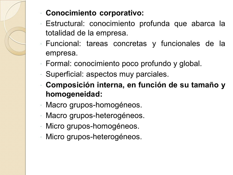 Conocimiento corporativo: Estructural: conocimiento profunda que abarca la totalidad de la empresa. Funcional: tareas concretas y funcionales de la em
