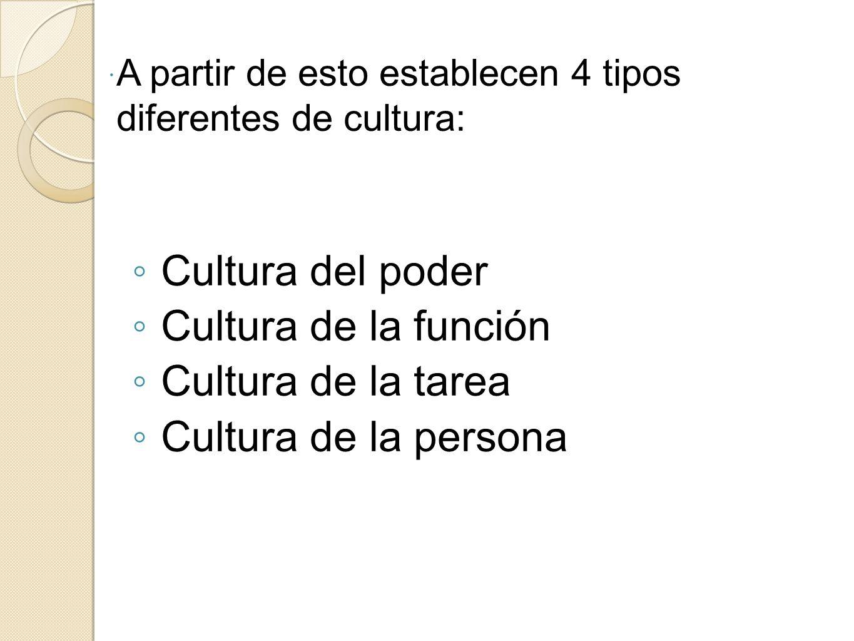 A partir de esto establecen 4 tipos diferentes de cultura: Cultura del poder Cultura de la función Cultura de la tarea Cultura de la persona