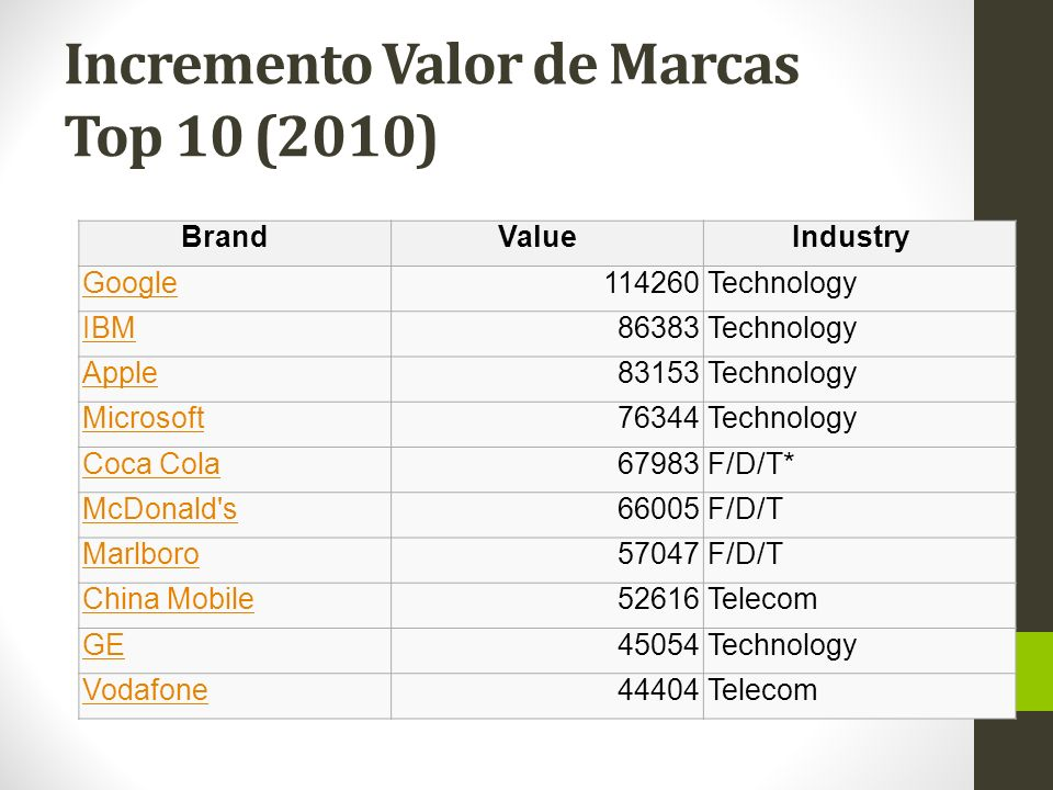 Incremento Valor de Marcas Top 10 (2010) BrandValueIndustry Google114260Technology IBM86383Technology Apple83153Technology Microsoft76344Technology Coca Cola67983F/D/T* McDonald s66005F/D/T Marlboro57047F/D/T China Mobile52616Telecom GE45054Technology Vodafone44404Telecom
