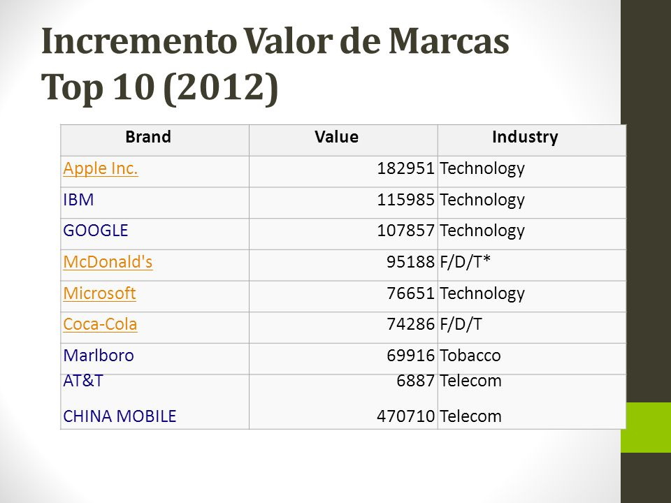 Incremento Valor de Marcas Top 10 (2012) BrandValueIndustry Apple Inc.182951Technology IBM115985Technology GOOGLE107857Technology McDonald s95188F/D/T* Microsoft76651Technology Coca-Cola74286F/D/T Marlboro69916Tobacco AT&T CHINA MOBILE 6887 470710 Telecom