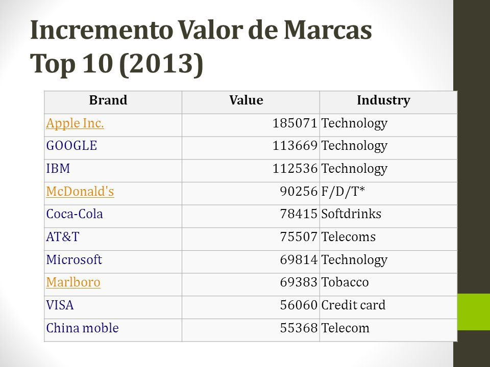 Incremento Valor de Marcas Top 10 (2013) BrandValueIndustry Apple Inc.185071Technology GOOGLE113669Technology IBM112536Technology McDonald s90256F/D/T* Coca-Cola78415Softdrinks AT&T75507Telecoms Microsoft69814Technology Marlboro69383Tobacco VISA56060Credit card China moble55368Telecom