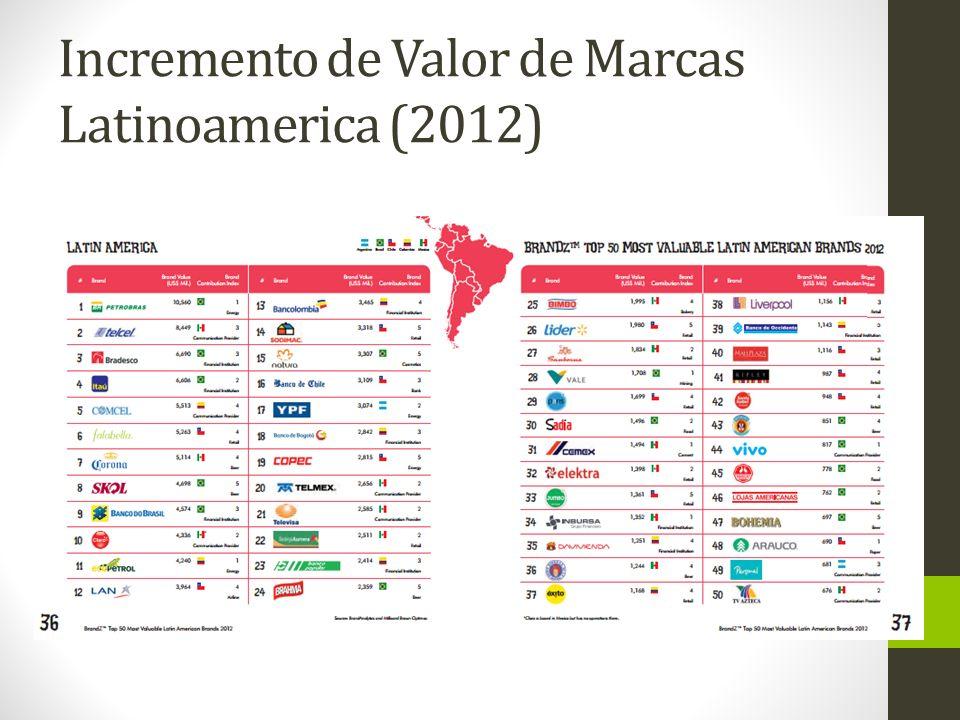 Incremento de Valor de Marcas Latinoamerica (2012)