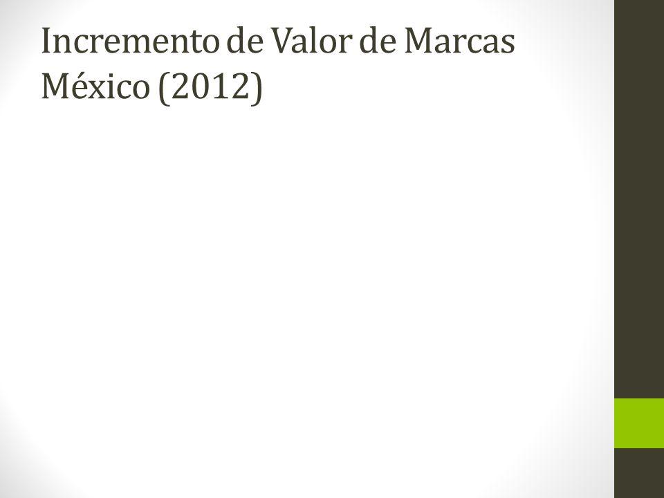 Incremento de Valor de Marcas México (2012)
