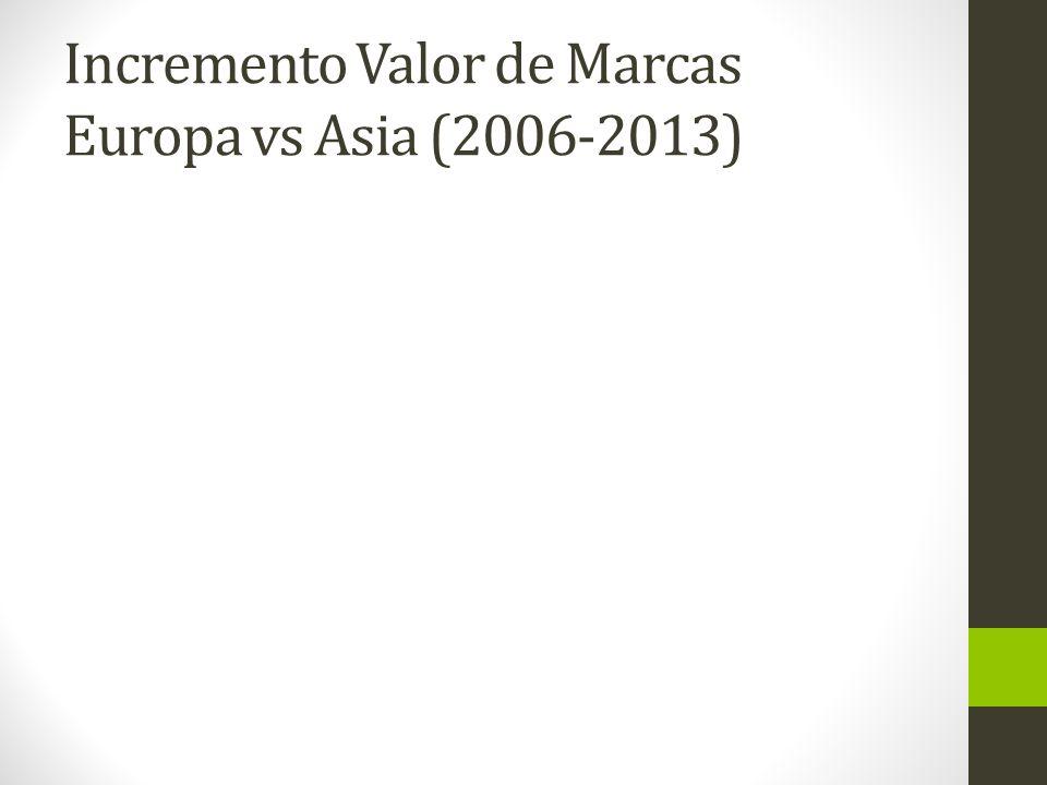 Incremento Valor de Marcas Europa vs Asia (2006-2013)