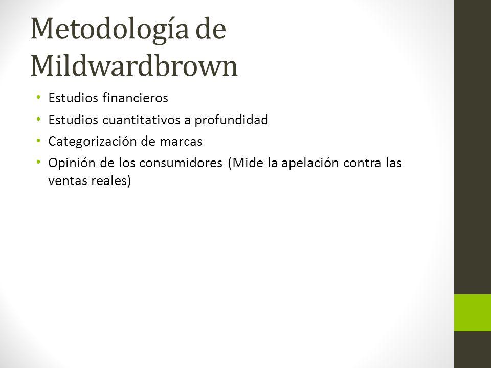 Metodología de Mildwardbrown Estudios financieros Estudios cuantitativos a profundidad Categorización de marcas Opinión de los consumidores (Mide la apelación contra las ventas reales)