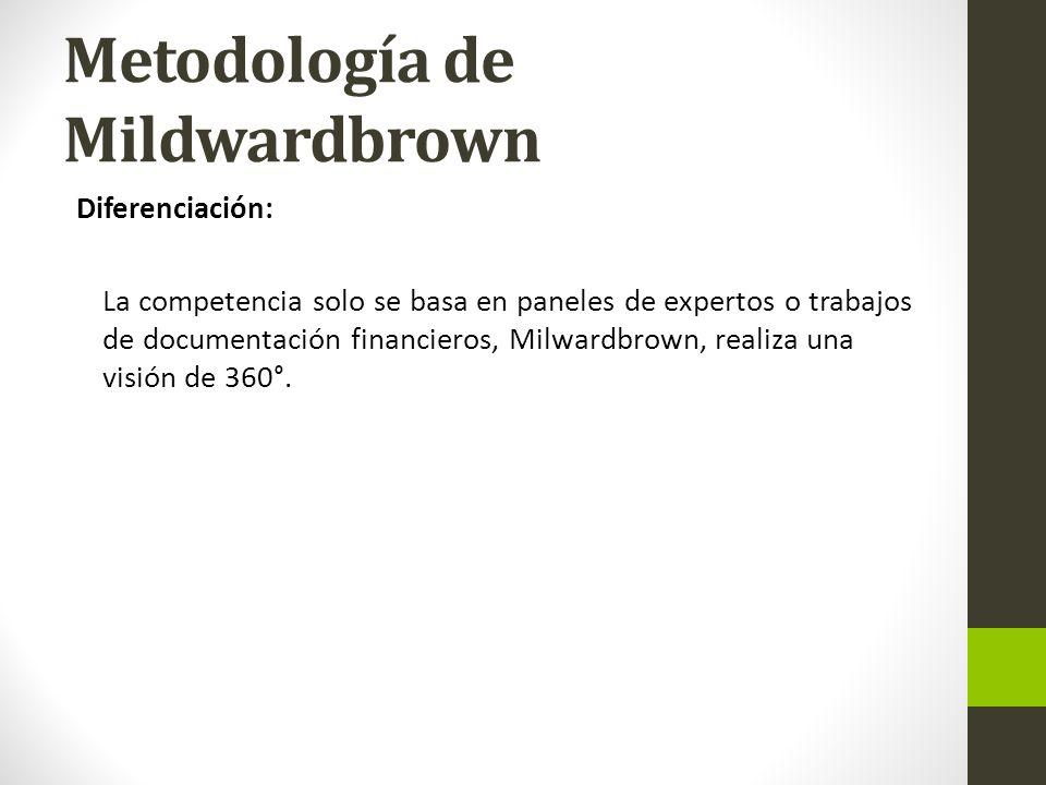Metodología de Mildwardbrown Diferenciación: La competencia solo se basa en paneles de expertos o trabajos de documentación financieros, Milwardbrown, realiza una visión de 360°.
