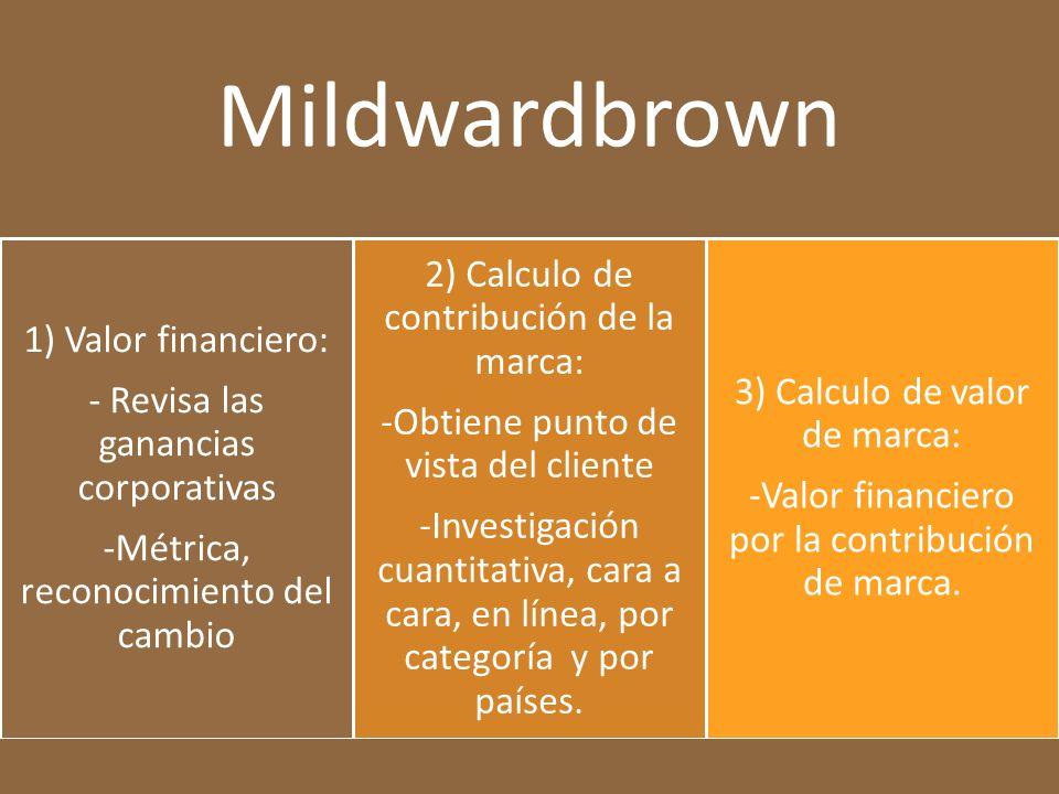Mildwardbrown 1) Valor financiero: - Revisa las ganancias corporativas -Métrica, reconocimiento del cambio 2) Calculo de contribución de la marca: -Obtiene punto de vista del cliente -Investigación cuantitativa, cara a cara, en línea, por categoría y por países.