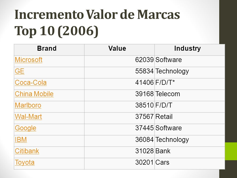 Incremento Valor de Marcas Top 10 (2007) Brand Value (M$) in year 2007 BrandValueIndustry Google66434Software GE61880Technology Microsoft54951Software Coca Cola44134F/D/T* China Mobile41214Telecom Marlboro39166F/D/T Wal-Mart36880Retail Citibank33706Bank IBM33572Technology Toyota33427Cars