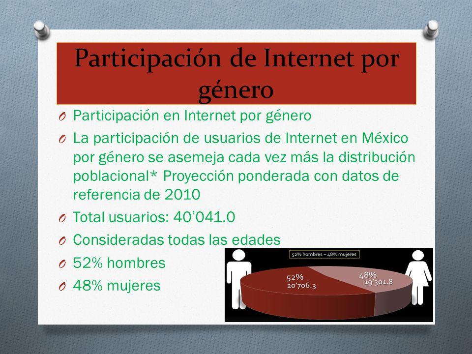 Participación de Internet por género O Participación en Internet por género O La participación de usuarios de Internet en México por género se asemeja