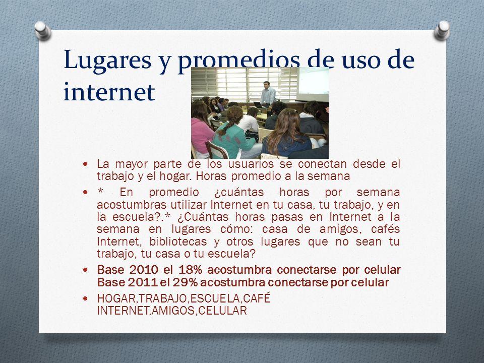 Lugares y promedios de uso de internet La mayor parte de los usuarios se conectan desde el trabajo y el hogar. Horas promedio a la semana * En promedi
