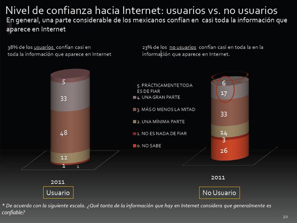 Nivel de confianza hacia Internet: usuarios vs. no usuarios En general, una parte considerable de los mexicanos confían en casi toda la información qu