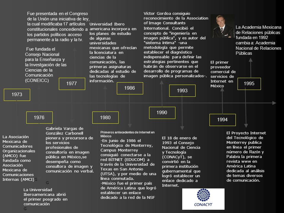 1976 Fue fundada el Consejo Nacional para la Enseñanza y la Investgación de las Ciencias de la Comunicación (CONEICC) 1977 Gabriela Vargas de González
