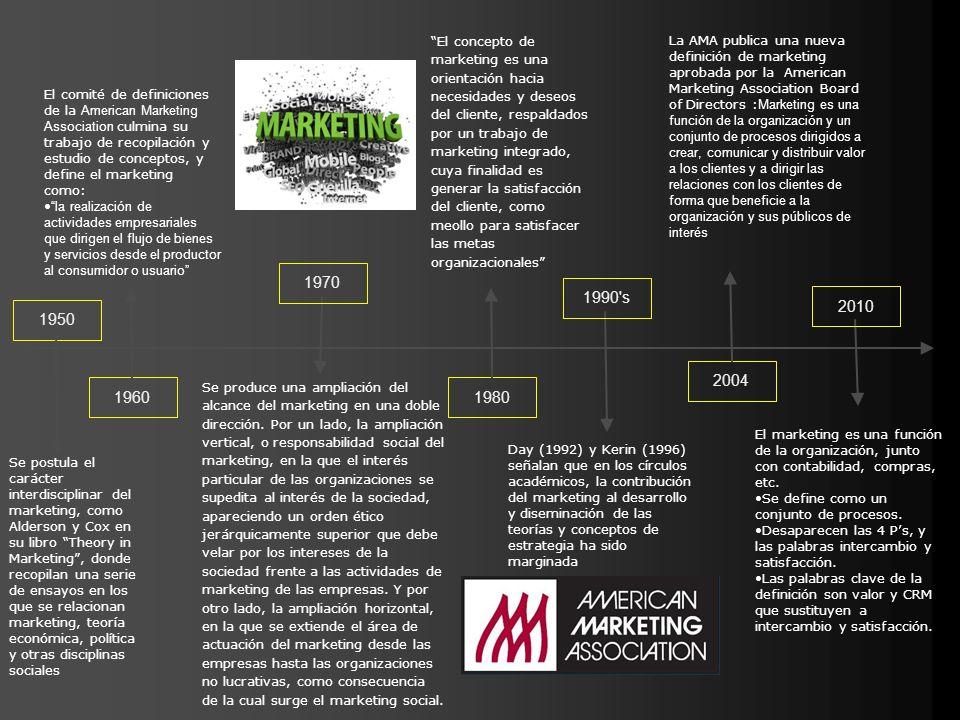 1960 El comité de definiciones de la American Marketing Association culmina su trabajo de recopilación y estudio de conceptos, y define el marketing c