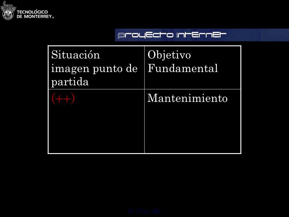Dr. Octavio Islas Cuando la situación imagen punto de partida es óptima (++) Nuestro objetivo fundamental es mantenimiento. Situación delicada, elevad