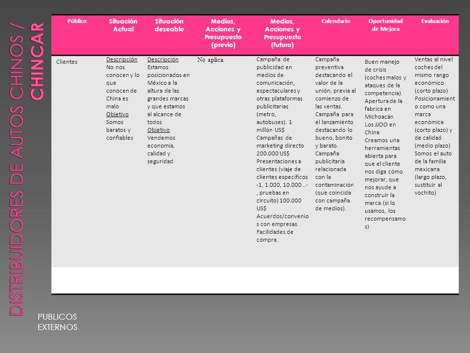 PUBLICOS EXTERNOS Público Situación Actual Situación deseable Medios, Acciones y Presupuesto (previo) Medios, Acciones y Presupuesto (futuro) CalendarioOportunidad de Mejora Evaluación Clientes Descripción No nos conocen y lo que conocen de China es malo Objetivo Somos baratos y confiables Descripción Estamos posicionados en México a la altura de las grandes marcas y que estamos al alcance de todos Objetivo Vendemos economía, calidad y seguridad No aplica Campaña de publicidad en medios de comunicación, espectaculares y otras plataformas publicitarias (metro, autobuses).
