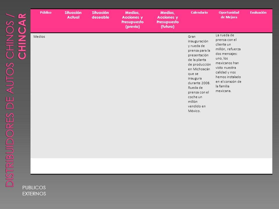 PUBLICOS EXTERNOS Público Situación Actual Situación deseable Medios, Acciones y Presupuesto (previo) Medios, Acciones y Presupuesto (futuro) CalendarioOportunidad de Mejora Evaluación MediosGran inauguración y rueda de prensa para la presentación de la planta de producción en Michoacán que se inaugura durante 2008.