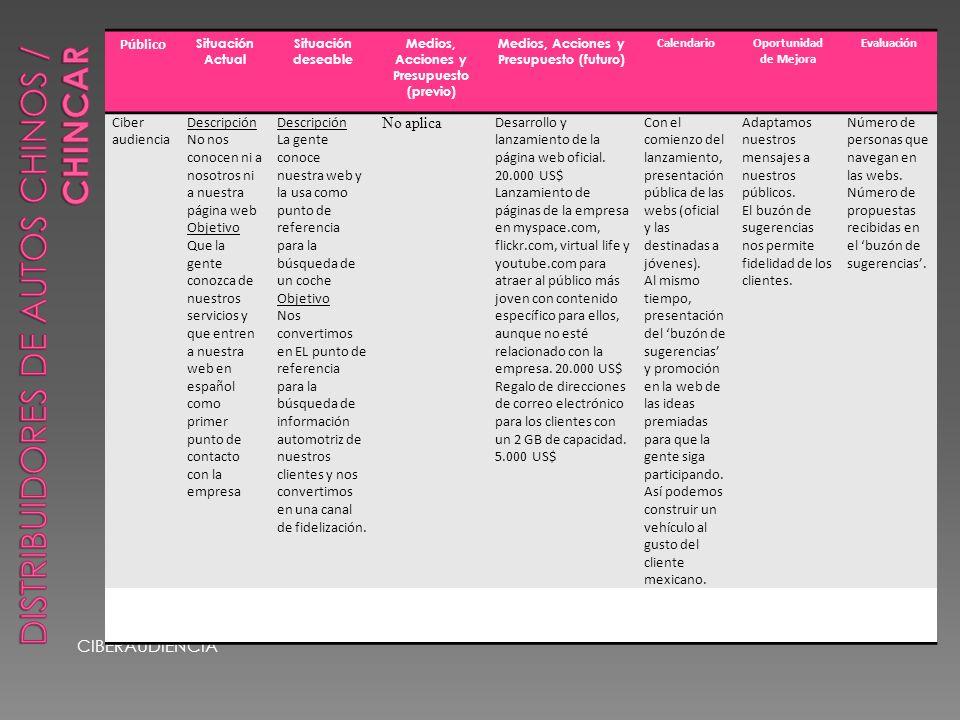 CIBERAUDIENCIA Público Situación Actual Situación deseable Medios, Acciones y Presupuesto (previo) Medios, Acciones y Presupuesto (futuro) CalendarioOportunidad de Mejora Evaluación Ciber audiencia Descripción No nos conocen ni a nosotros ni a nuestra página web Objetivo Que la gente conozca de nuestros servicios y que entren a nuestra web en español como primer punto de contacto con la empresa Descripción La gente conoce nuestra web y la usa como punto de referencia para la búsqueda de un coche Objetivo Nos convertimos en EL punto de referencia para la búsqueda de información automotriz de nuestros clientes y nos convertimos en una canal de fidelización.