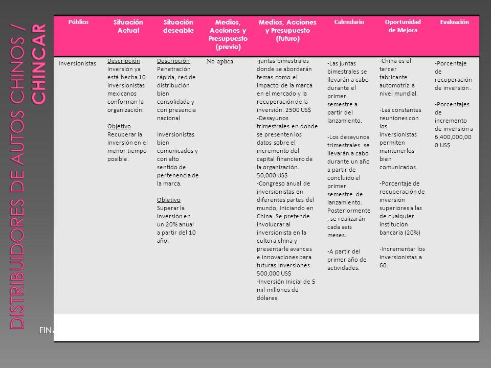 FINANCIERO Público Situación Actual Situación deseable Medios, Acciones y Presupuesto (previo) Medios, Acciones y Presupuesto (futuro) CalendarioOportunidad de Mejora Evaluación Inversionistas Descripción Inversión ya está hecha 10 inversionistas mexicanos conforman la organización.