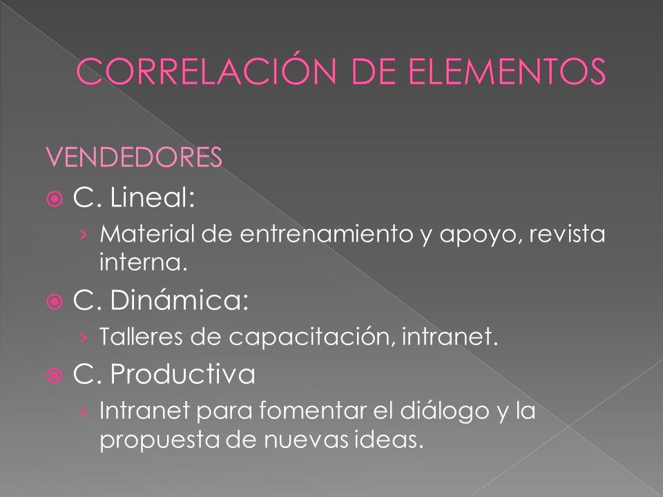 VENDEDORES C. Lineal: Material de entrenamiento y apoyo, revista interna.