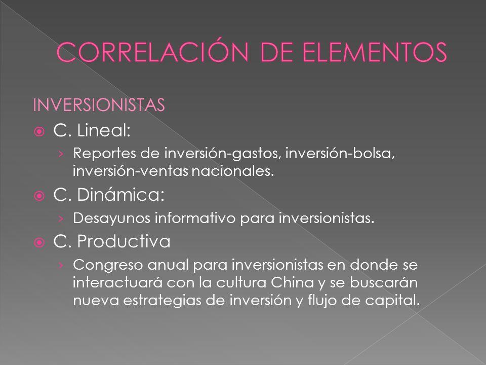 INVERSIONISTAS C.