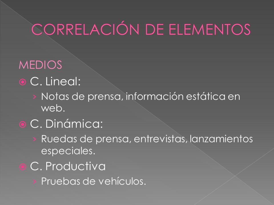 MEDIOS C. Lineal: Notas de prensa, información estática en web.