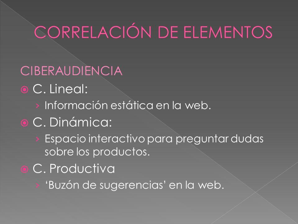 CIBERAUDIENCIA C. Lineal: Información estática en la web.