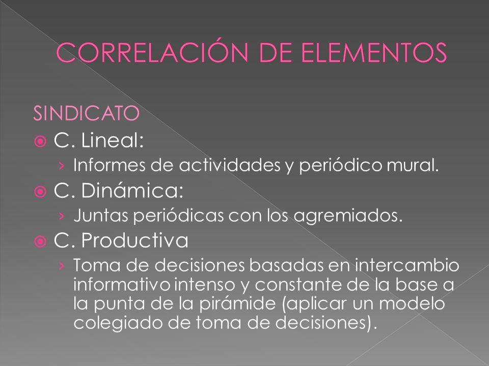 SINDICATO C. Lineal: Informes de actividades y periódico mural.