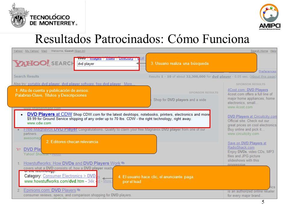 5 Resultados Patrocinados: Cómo Funciona 3. Usuario realiza una búsqueda 1. Alta de cuenta y publicación de avisos: Palabras-Clave, Títulos y Descripc