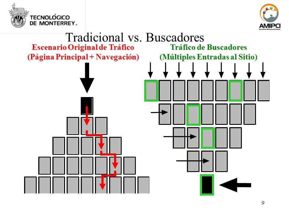 9 Tradicional vs. Buscadores Tráfico de Buscadores (Múltiples Entradas al Sitio) Escenario Original de Tráfico (Página Principal + Navegación)