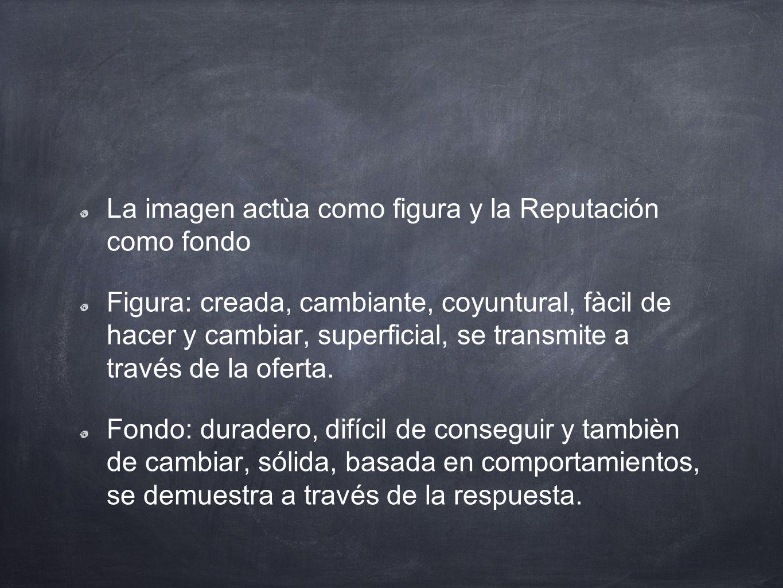 La imagen actùa como figura y la Reputación como fondo Figura: creada, cambiante, coyuntural, fàcil de hacer y cambiar, superficial, se transmite a tr
