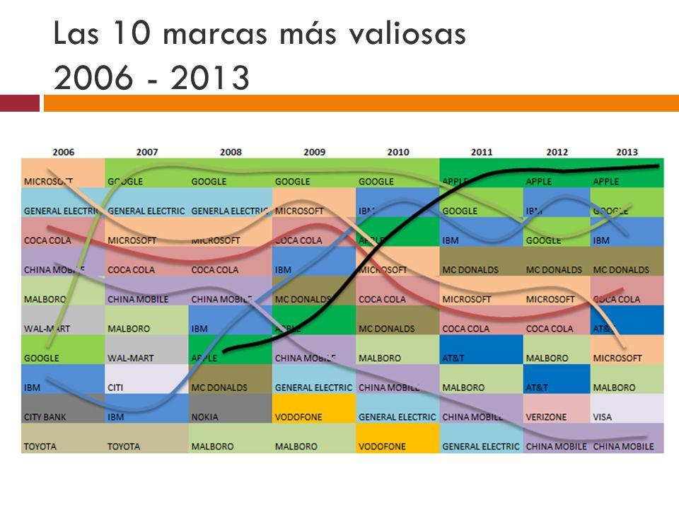 Las marcas en 2013 Latinoamericanas bajaron un 13% Las de Europa subieron un 5% Las de Asia subieron un 13%