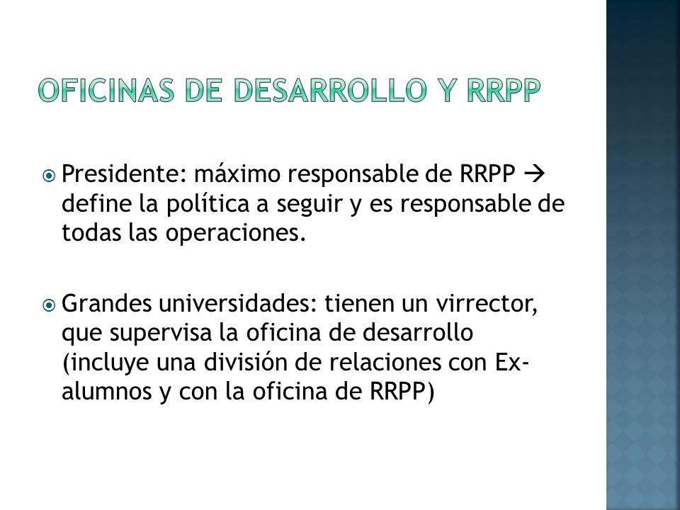 Presidente: máximo responsable de RRPP define la política a seguir y es responsable de todas las operaciones.