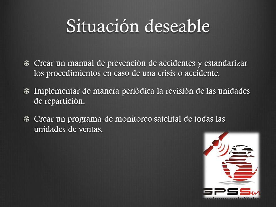 Situación deseable Crear un manual de prevención de accidentes y estandarizar los procedimientos en caso de una crisis o accidente. Implementar de man