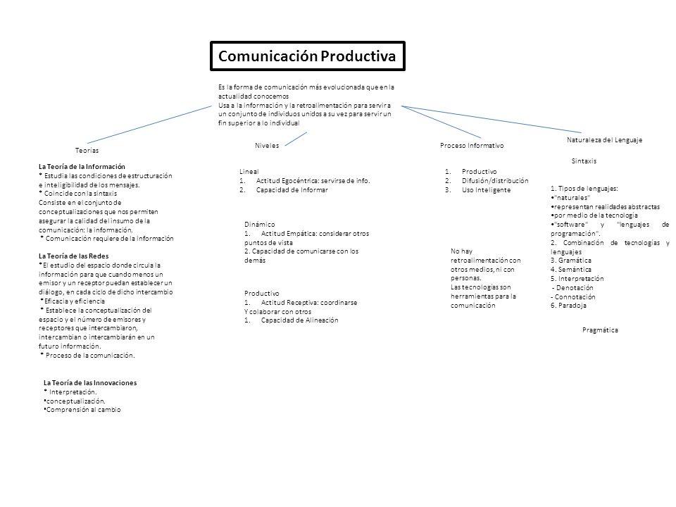Comunicación Productiva Es la forma de comunicación más evolucionada que en la actualidad conocemos Usa a la información y la retroalimentación para servir a un conjunto de individuos unidos a su vez para servir un fin superior a lo individual Teorías NivelesProceso Informativo La Teoría de la Información * Estudia las condiciones de estructuración e inteligibilidad de los mensajes.